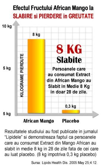 african-mango-lipids-health